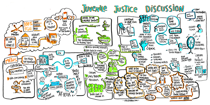 Graphic recording of a discussion about juvenile justice by a group of young people. Created by Leah Silverman.